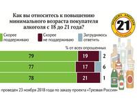 Многолетняя выдержка: «закон 21» нашёл поддержку у россиян
